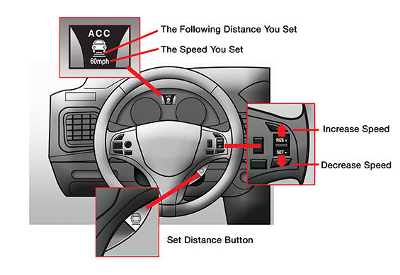 operating cruise control systems in cars How cruise control systems work cars will be equipped with adaptive cruise control, which will allow your car to follow the car in front of it while.